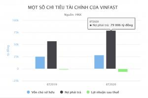 VinFast lỗ gần 6.600 tỷ đồng sau nửa năm